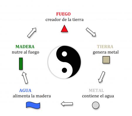 Qu es el feng shui feng shui ambiental - Que es el feng shui ...